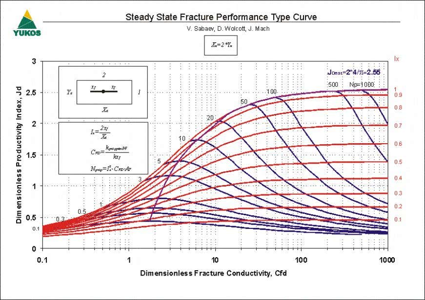 4 SPE 101048 Figure 3 – Steady State Fracture Performance Type Curve (Ar=2)