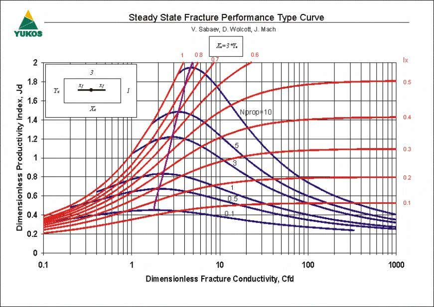 4 – Steady State Fracture Performance Type Curve (Ar=3) Figure 5 – Steady State Fracture Performance