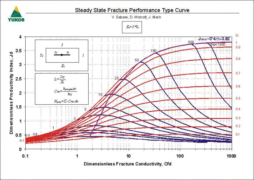 SPE 101048 5 Figure 4 – Steady State Fracture Performance Type Curve (Ar=3) Figure 5 –