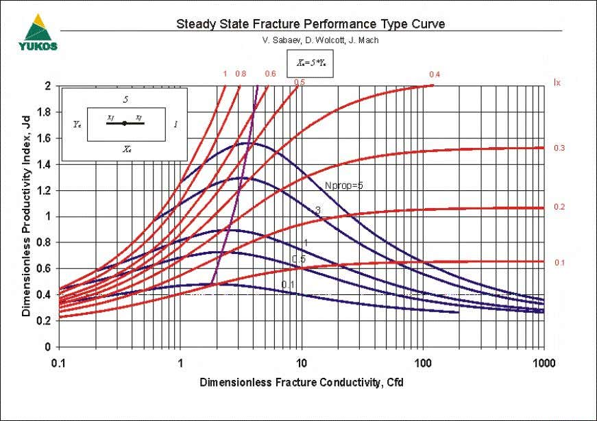 6 – Steady State Fracture Performance Type Curve (Ar=5) Figure 7 – Steady State Fracture Performance