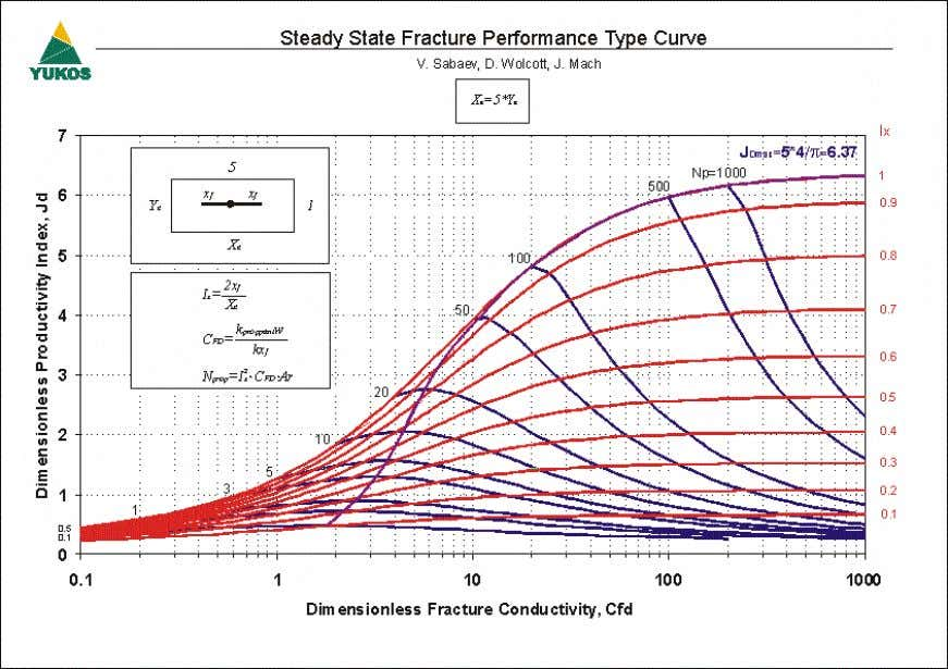 6 SPE 101048 Figure 6 – Steady State Fracture Performance Type Curve (Ar=5) Figure 7 –