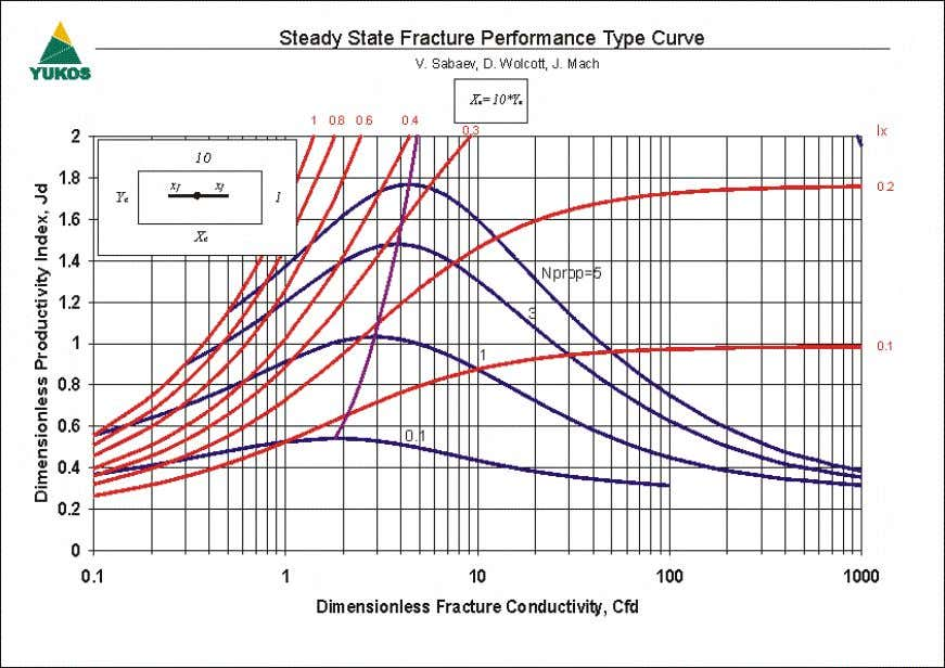 8 – Steady State Fracture Performance Type Curve (Ar=10) Figure 9 – Steady State Fracture Performance