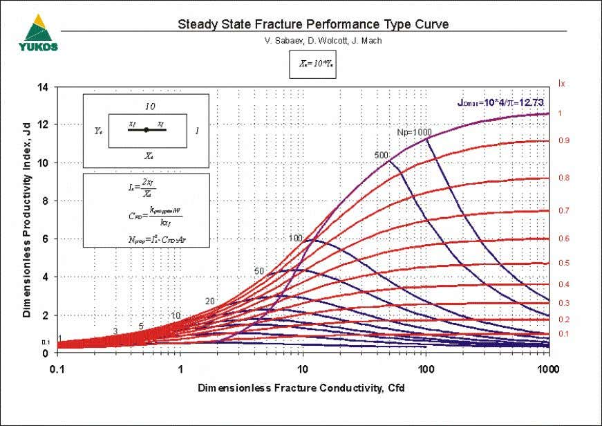 SPE 101048 7 Figure 8 – Steady State Fracture Performance Type Curve (Ar=10) Figure 9 –