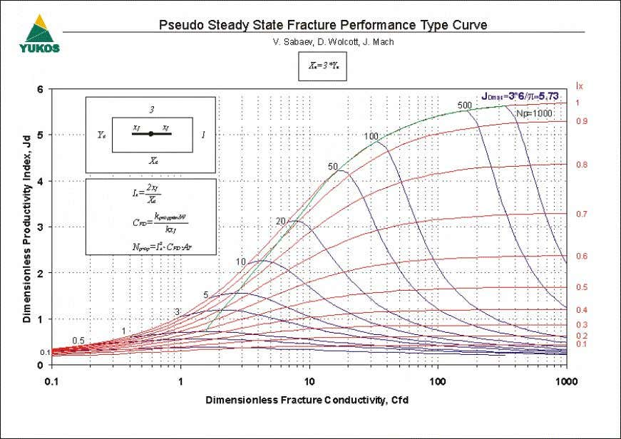 Pseudo Steady State Frac ture Performance Type Curve (Ar=2) Figure 11 – Pseudo Steady State Frac
