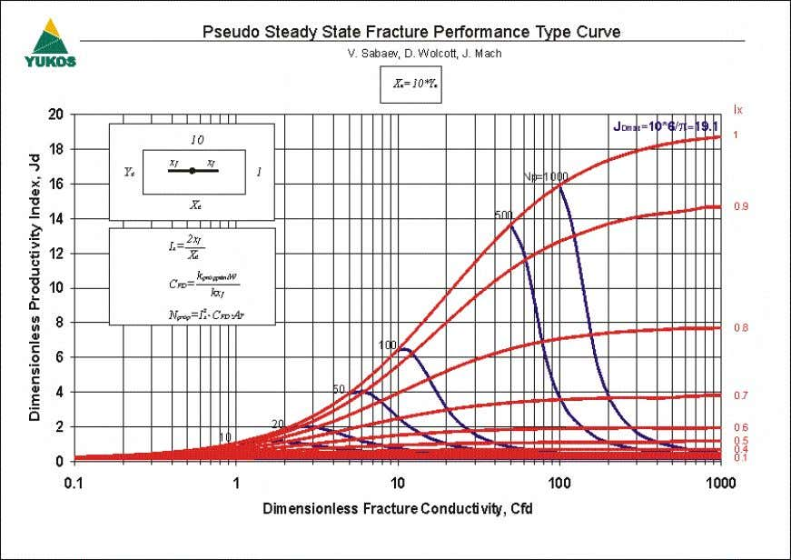 Pseudo Steady State Frac ture Performance Type Curve (Ar=5) Figure 13 – Pseudo Steady State Frac