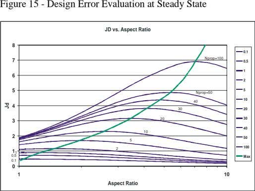 Figure 15 - Design Error Evaluation at Steady State JD vs. Aspect Ratio 8 0.1