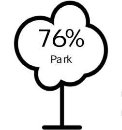 62% 68% 57% Stop sign location interacting with people. 45% Bike lanes Figure 4: Survey Respondents