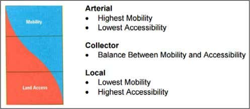 the route of choice for intercity buses and trucks. Relationship Between Mobility and Accessibility (Functional
