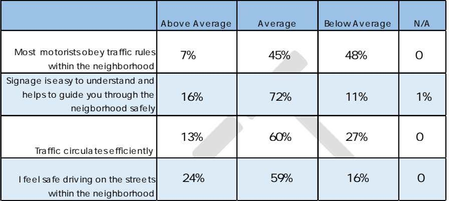 Above Average Average Below Average N/A Most motorists obey traffic rules within the neighborhood 7%