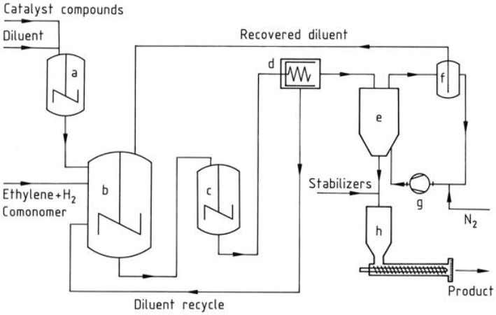 pressure. This combina- tion has a lower energy requirement. Figure 17. Hoechst suspension polymerization process a)