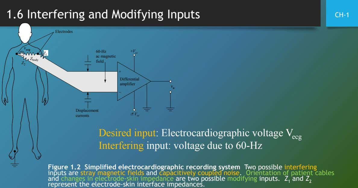 1.6 Interfering and Modifying Inputs CH-1 Electrodes v ecg 60-Hz +V cc Z 1 ac