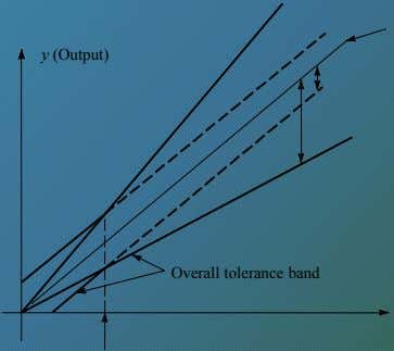 y (Output) Overall tolerance band
