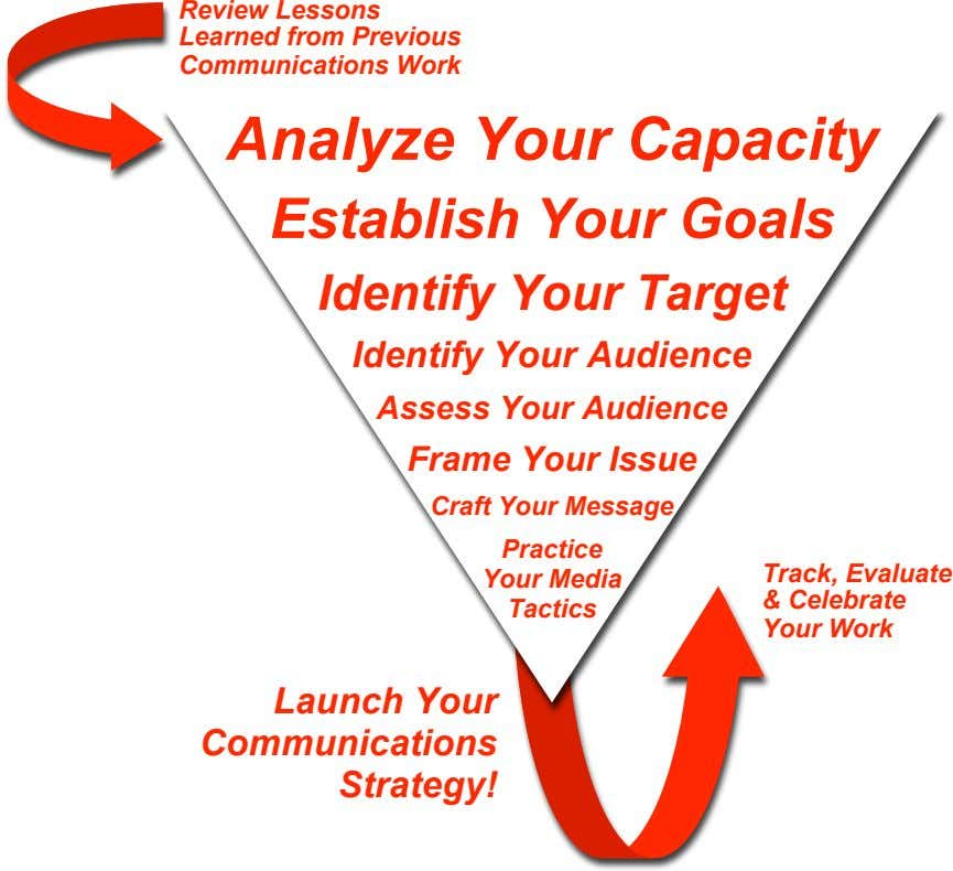Review Lessons Learned from Previous Communications Work Analyze Your Capacity Establish Your Goals Identify Your