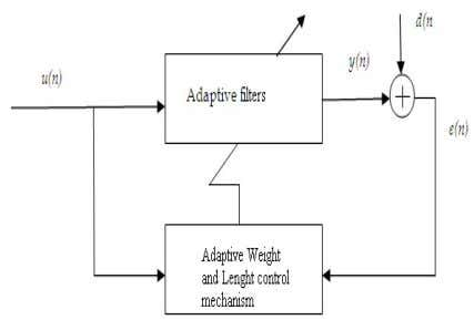 and Technology eISSN: 2319-1163 | pISSN: 2321-7308 Fig-1 Block diagram of adaptive structure. 2. RELATED WORK