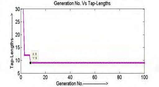 taking the mean of MSE from last five hundred samples. Fig-2: Tap-Length learning curve generations. Tap-lengths