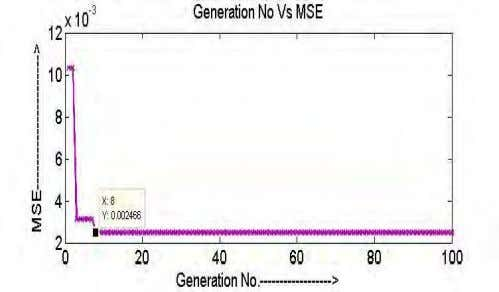 is convergence is good in terms of tap-length adaptation. Fig-3: MSE learning curve with corresponding generations