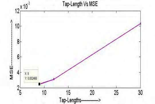 elsewhere it increases. So, here optimum tap-length is 9. Fig-4: MSE learning curve with respect to