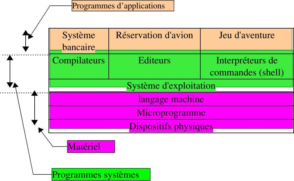 Programmes d'applications Systè me R éservation d'avion Jeu d'aventure bancaire Compilateurs Editeurs