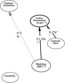 Problem Definition Gather Information (7.6%**) 4.0 0.7%* % * 21.3% Generate * * Ideas Modeling