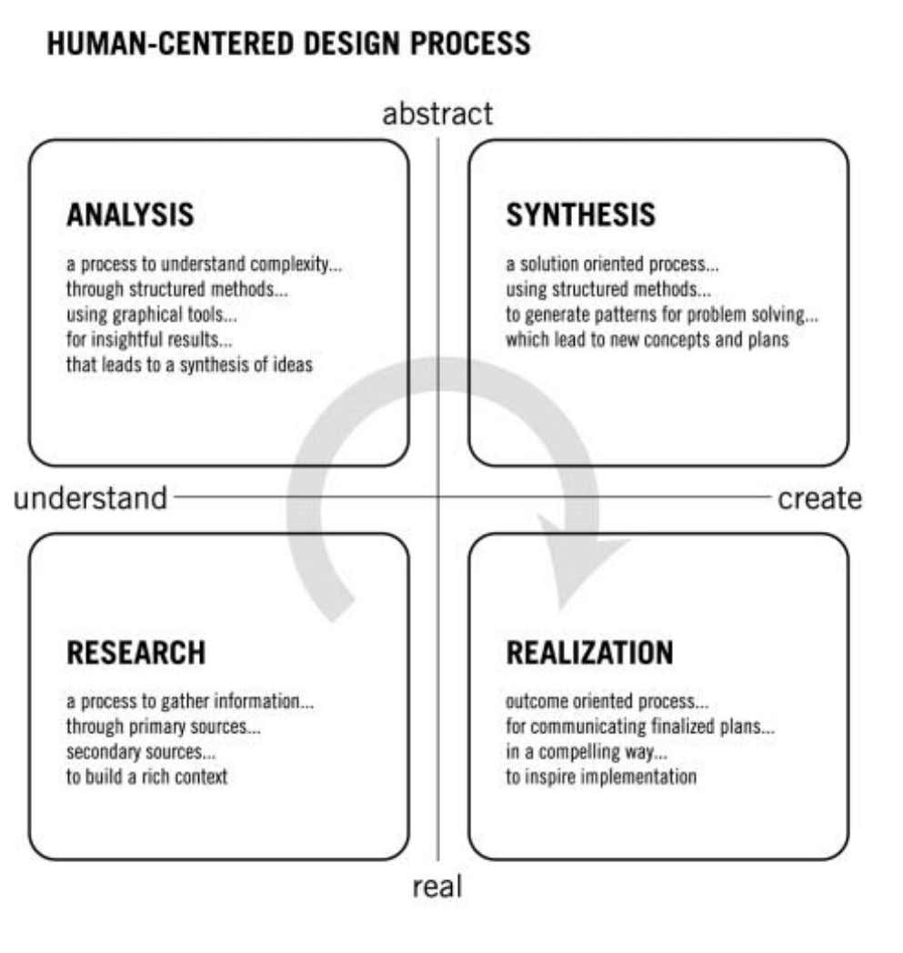 Figure 1: Human-centered design process Human-centered design is defined, in part, as seeking to understand