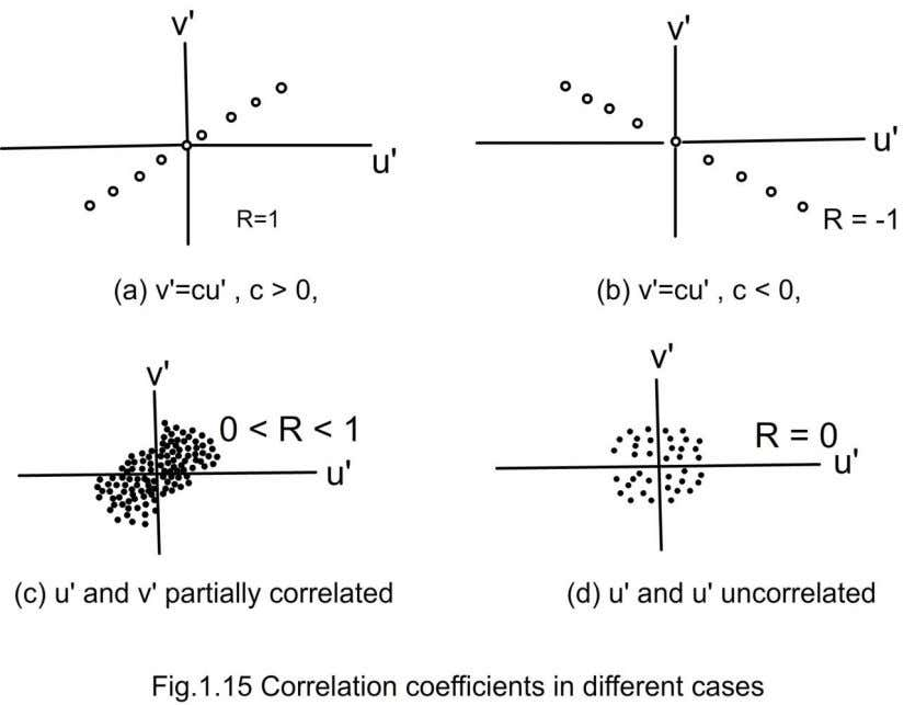 perfect correlation with R = 1 or -1. (Fig.1.15a & b). In the case shown in