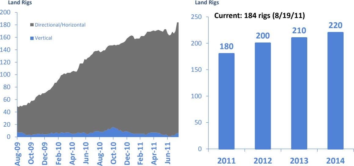 Land Rigs Land Rigs 200 Current: 184 rigs (8/19/11) 250 180 Directional/Horizontal 220 210 200