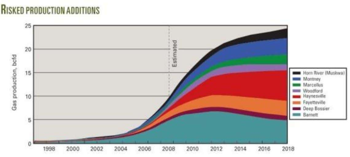 plays North American Shale Gas Production Additions (Bcfpd) Source: Macquarie Tristone © PacWest 2011 | All