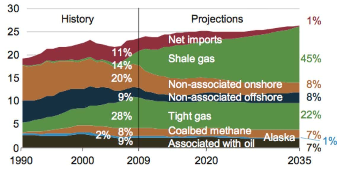 US natural gas production US Dry Gas Production (Tcf/year) Shale + Tight Gas = 67% Source: