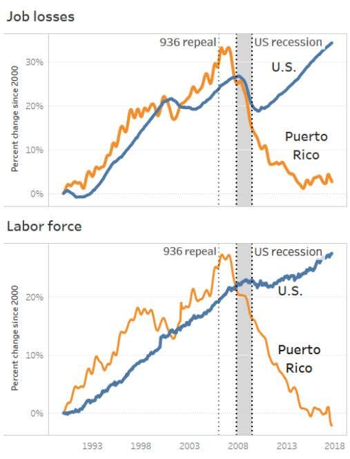 to gradually yet completely phase out the corporate benefits fig. 22 : Charts illustrating 1) job