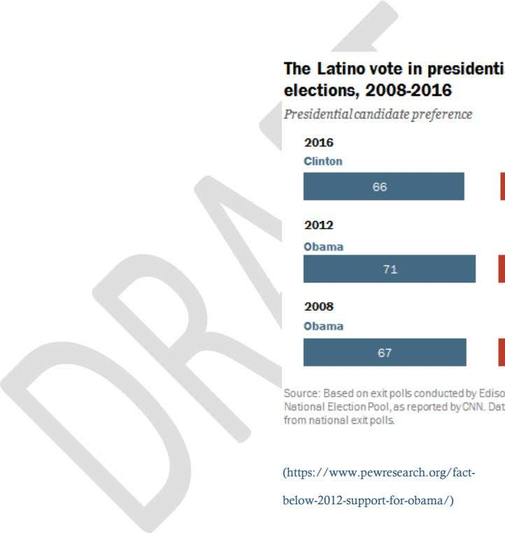 (https://www.pewresearch.org/fact- below-2012-support-for-obama/)