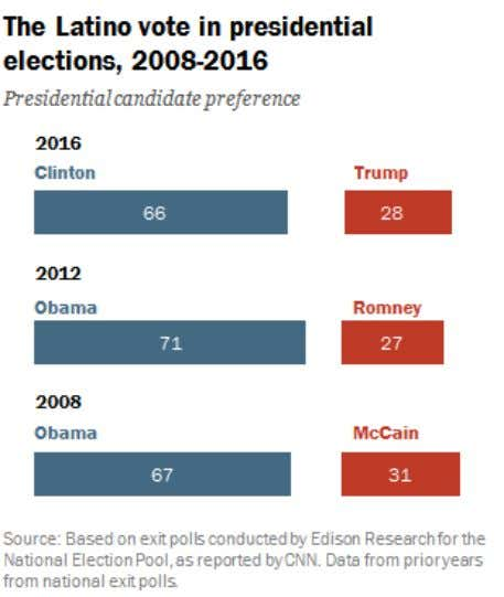 below-2012-support-for-obama/) respective platforms of the Democratic and Republican
