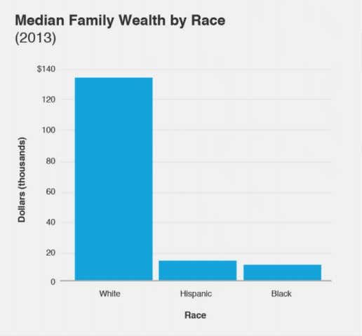 or mean (fig.25) terms, the average white family has a household net worth approximately 500% higher