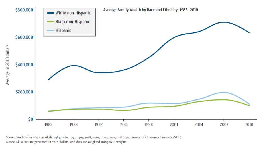 CURRICULUM CONSULTANTS | FWISD LATINO/A STUDIES TEKS OVERLAY fig. 25 : Comparison of mean family wealth