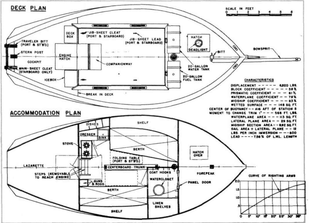 deck and cabin arrangements. Here is an auxiliary that—for a boat of her size—is extremely easy