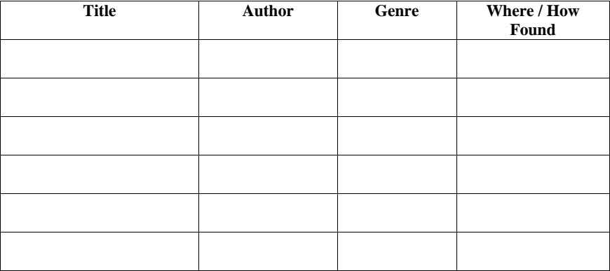 Title Author Genre Where / How Found