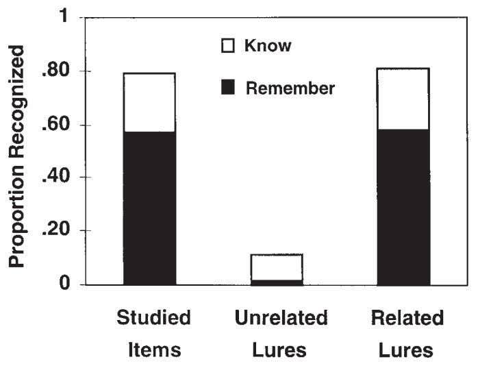 at least some evidence points to this conclusion (McDer- FIG. 1.4. Recognition test results from Roediger