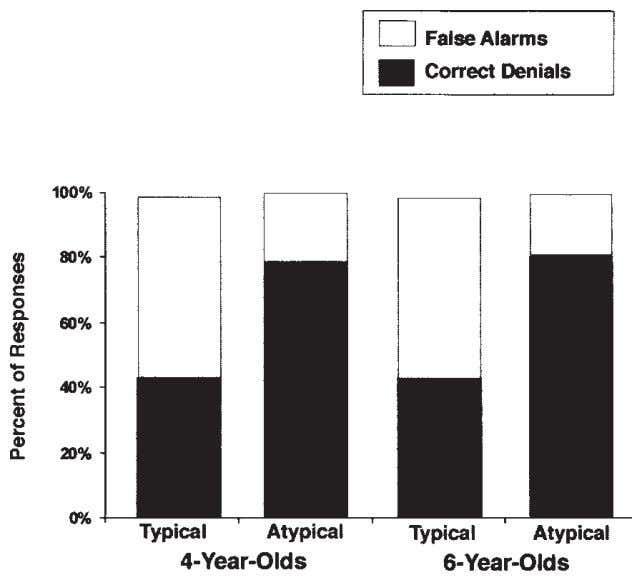 system. Prior knowledge affects initial interpretation FIG. 2.4. Percent of Absent-Typical and Absent-Atypical