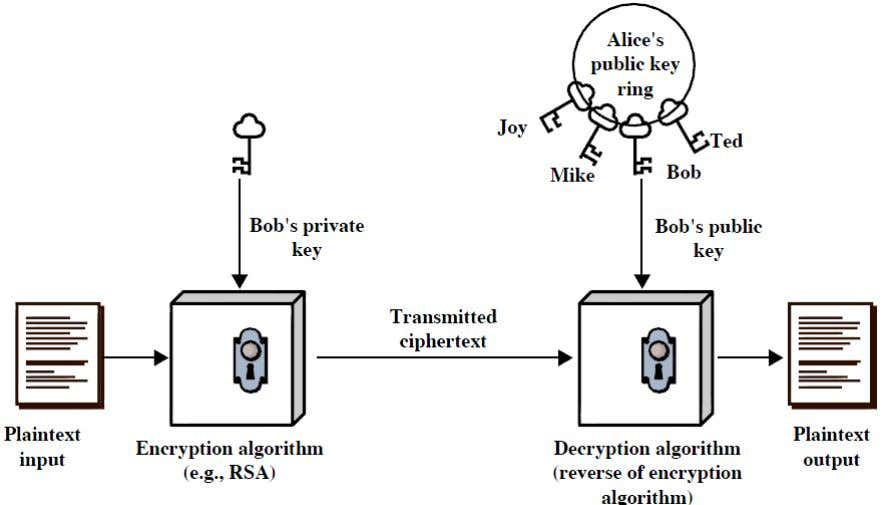 Authentication Comparison with Symmetric Key Encryption Conventional Encryption Public-Key Encryption Needed to