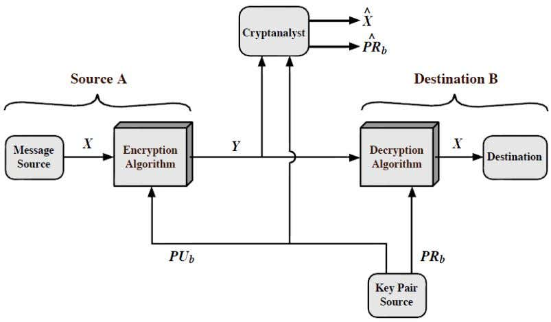 to determine the other key. ciphertext must be insufficient to determine the key. Public-Key Cryptosystem: Secrecy