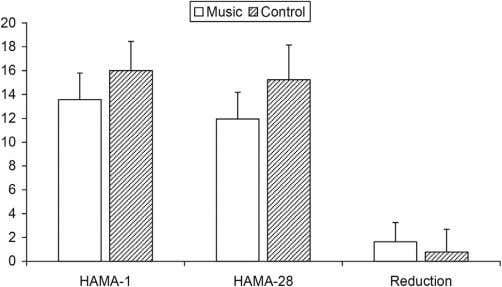 obtained from the control and the music therapy groups on Figure 4 Comparison of Hamilton anxiety