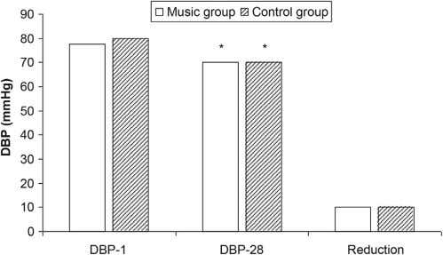 Effect of Turkish classical music on blood pressure 151 Figure 3 Comparison of diastolic blood pressures