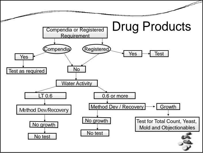 Drug Products Compendia or Registered Requirement Compendia Registered Yes Test Yes No Test as required