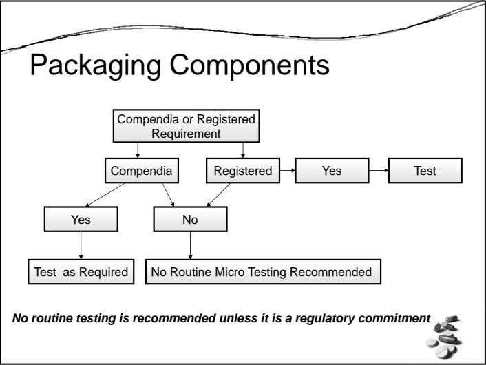 Packaging Components Compendia or Registered Requirement Compendia Registered Yes Test Yes No Test as Required