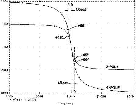 s . Fig. 19. Summed response of adjacent four-pole filters. Fig. 20. Phase responses for two-pole