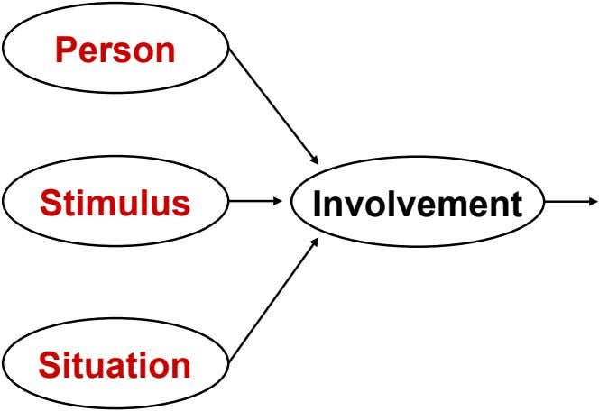 Person Stimulus Involvement Situation