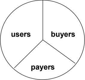 users buyers payers