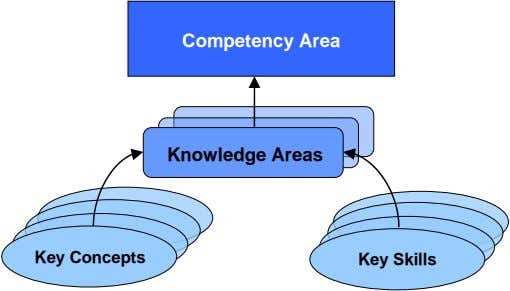 Competency Area Knowledge Areas Key Concepts Key Skills