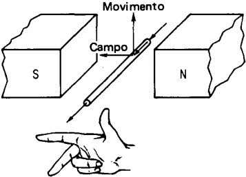 (J na Eq. (1-4) é o sentido do campo magnético. (a) Movimento (b) Fig. 1-3 -
