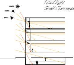 Initial Light sommer Shelf Concepts equinox winter