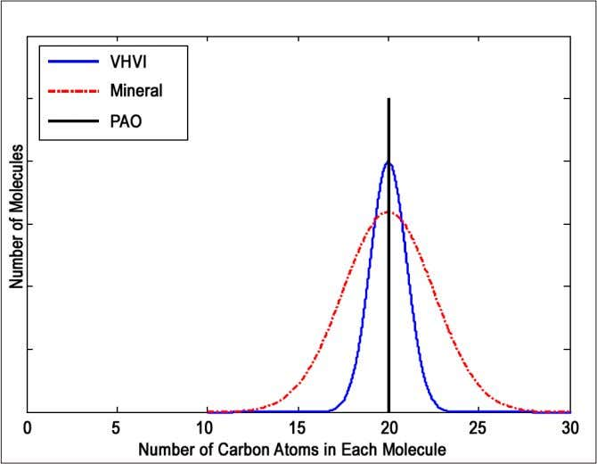 into differing weights in a separate distillation process. figure 1 - Distribution of Molecular Weights by